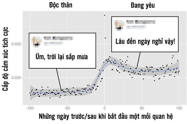 bestie-tinh-yeu-thoi-Facebook