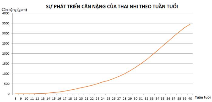 Bảng tiêu chuẩn chiều cao và cân nặng thai nhi theo từng tuần tuổi