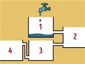 Đố bạn trong 4 chiếc bồn này, chiếc bồn nào sẽ đầy trước tiên?