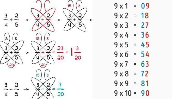 Các mẹo tính toán thú vị mà bạn chẳng bao giờ tìm thấy trong sách giáo khoa