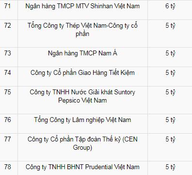 Khi các đại gia Việt ủng hộ quỹ Vắc xin: 400, 500 tỷ là bình thường